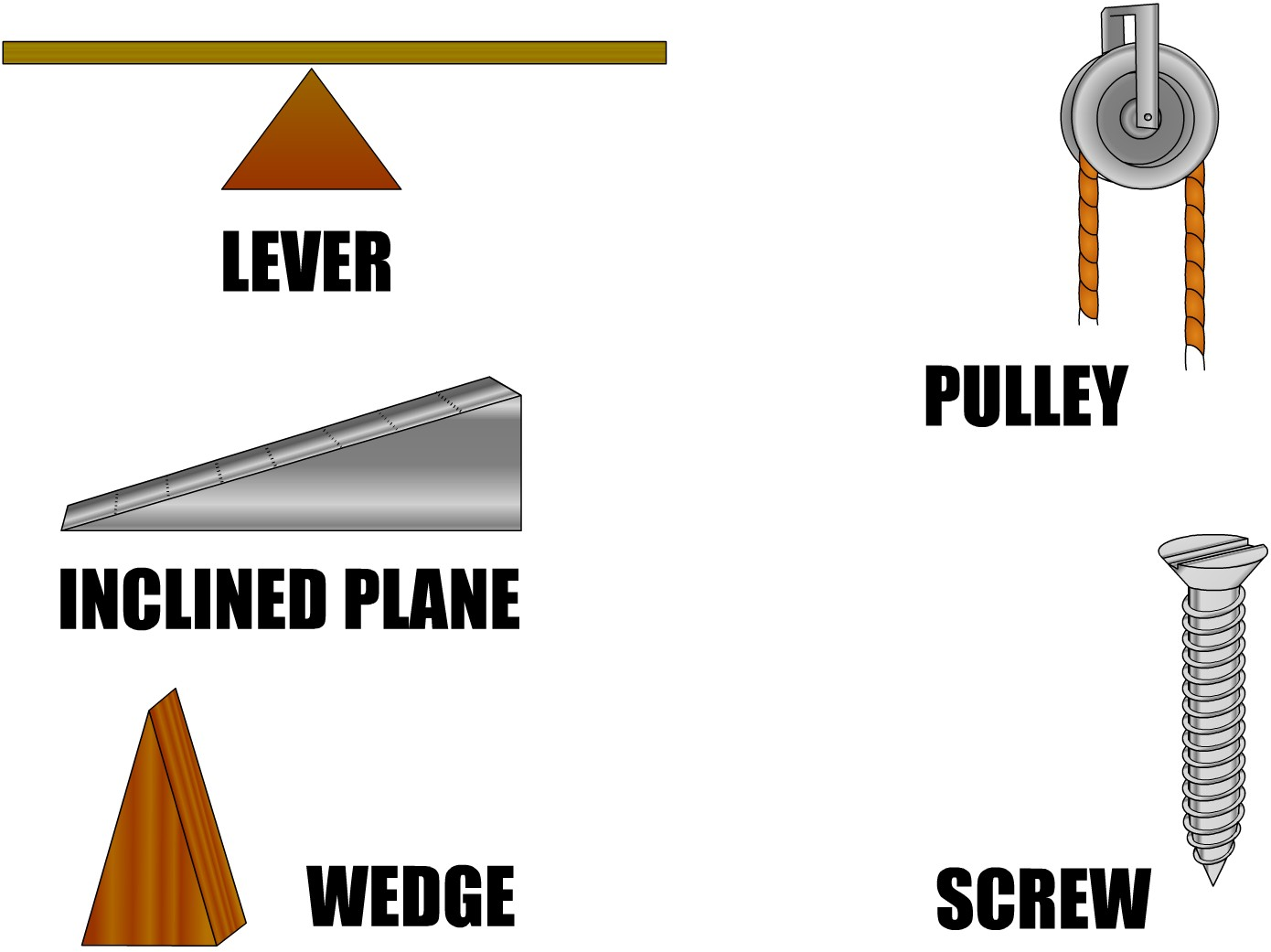 These are the simple machines that I read about.
