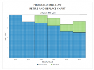 2016-17-projected-mill-levy-for-bond